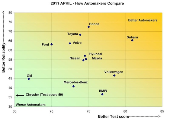 Consumer Reports Annual Automakers Report Card for 2011